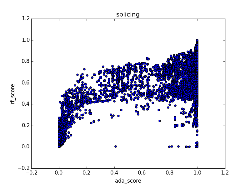 Fig 4. Scatter plot of rf score vs. ada score for SNVs within 'splicing' regions on chrom 1.