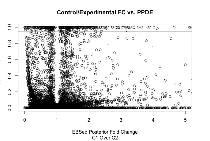 A pseudo-volcano plot for EBSeq results.  The y-axis is posterior probability of differential expression (PPDE).